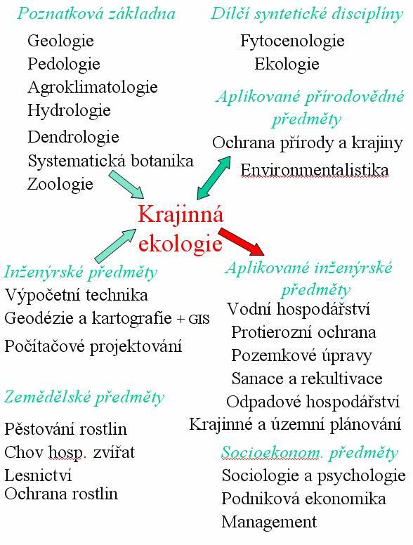 Ekologie jako věda